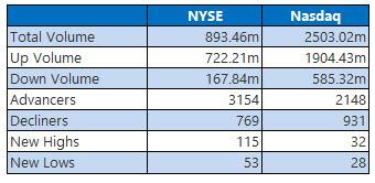 NYSE and Nasdaq Jan 30