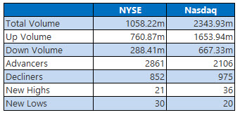NYSE and Nasdaq Jan 8