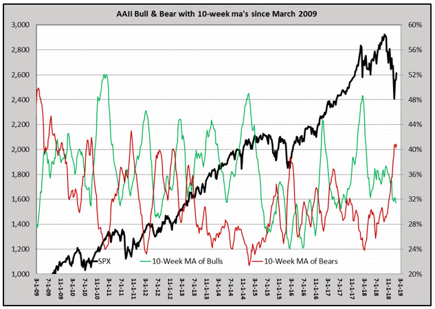 aaii bearish extreme jan 2019