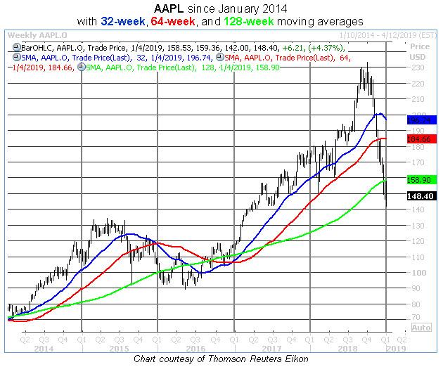 aapl 128-week moving average