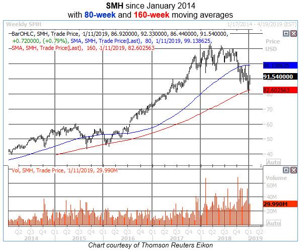smh weekly chart