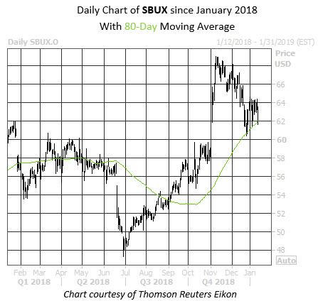 WKALT SBUX Chart