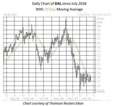 WKALT Stock Chart DAL