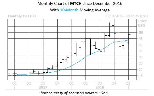 WKEND Stock Chart MTCH