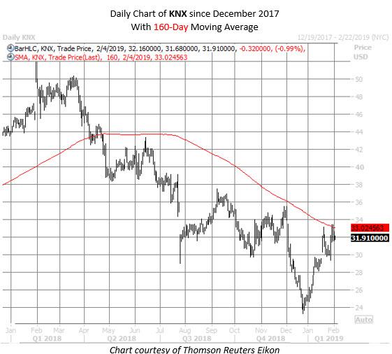 KNX stock chart feb 4