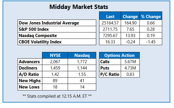 Midday Market Stats Feb 1