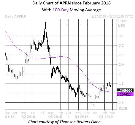 MMC Daily Chart APRN