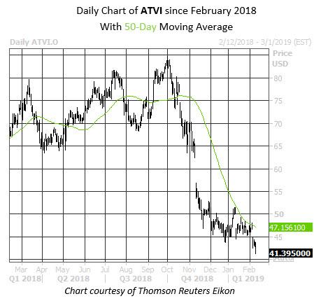 MMC Daily Chart ATVI