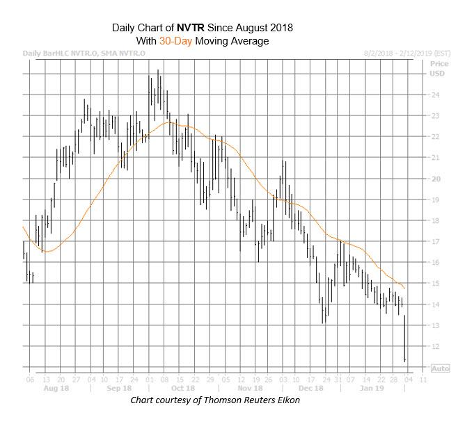 NVTR Chart Feb 1