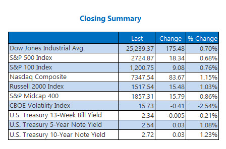 Closing Indexes Feb 4