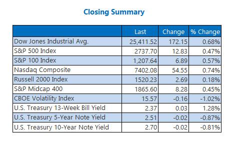 Closing Indexes Feb 5