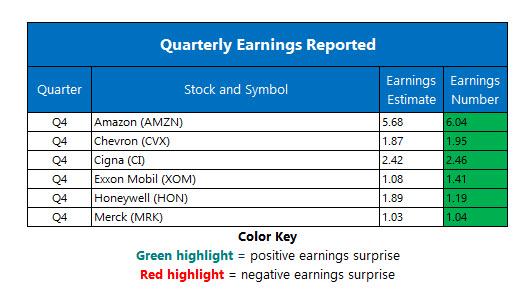 Corporate Earnings Feb 1