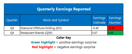 corporate earnings feb 11