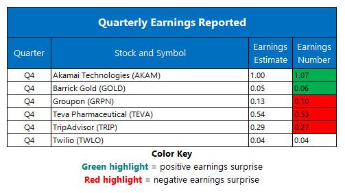 corporate earnings feb 13