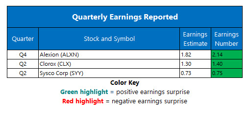 Corporate Earnings Feb 4