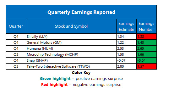 corporate earnings feb 6