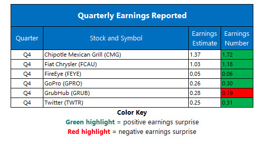 corporate earnings feb 7