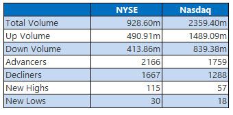 NYSE and Nasdaq Feb 1