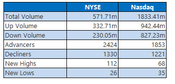 nyse and nasdaq stats feb 11