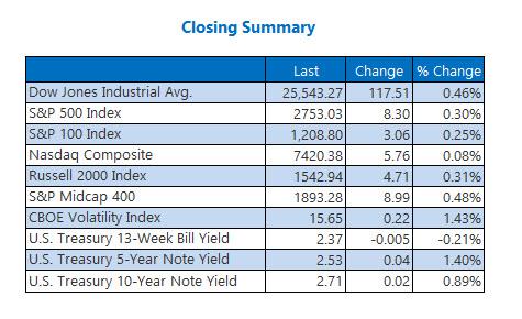 us closing index prices feb 13