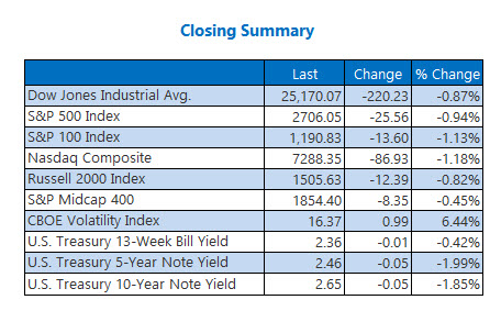 us stock market closing feb 7
