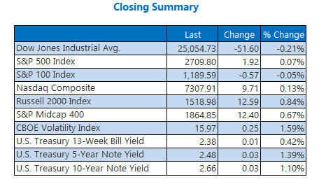 us stock market closing indexes feb 11