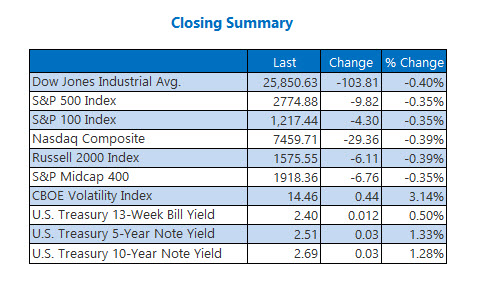 us stock market closing prices february 21