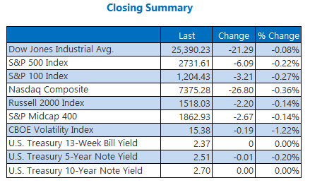us stock market closing summary feb 6