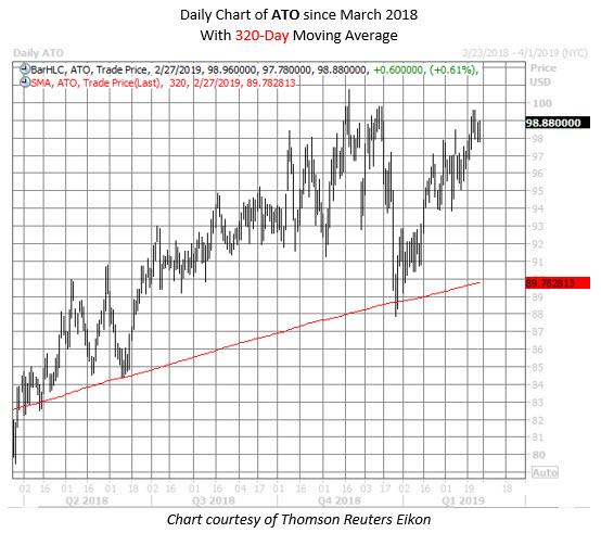 ATO stock chart feb 27 2