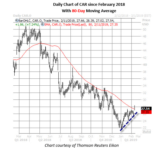 car stock daily chart feb 11