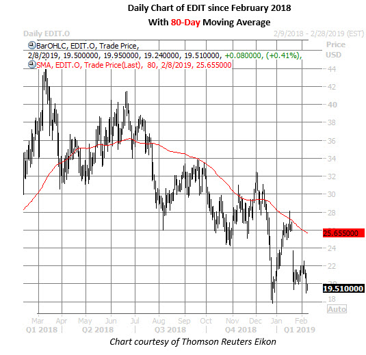edit stock daily chart on feb 8