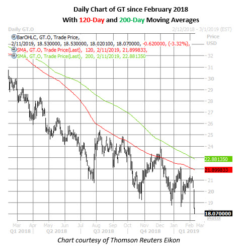 gt stock daily chart feb 11