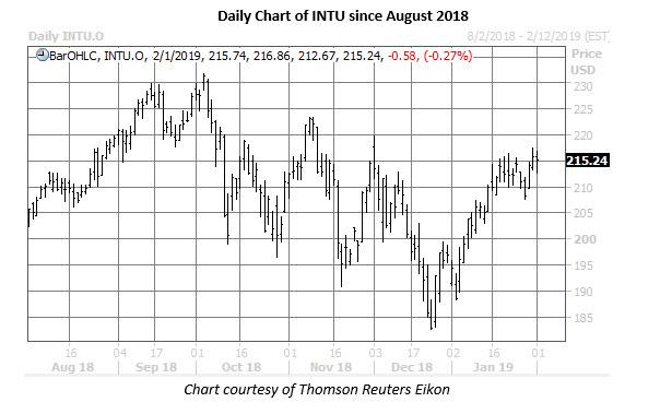 intu daily chart feb 1