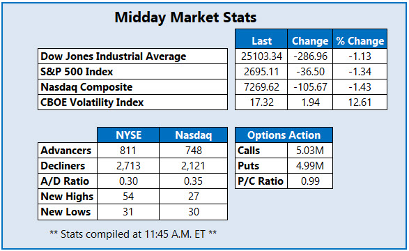 Midday market Stats Feb 7