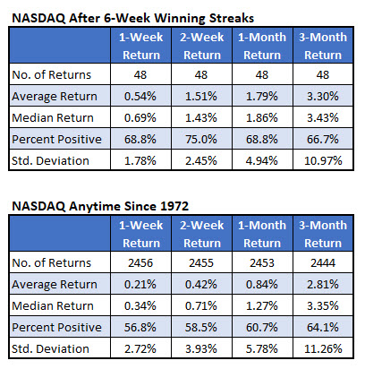 nasdaq after streaks vs anytime