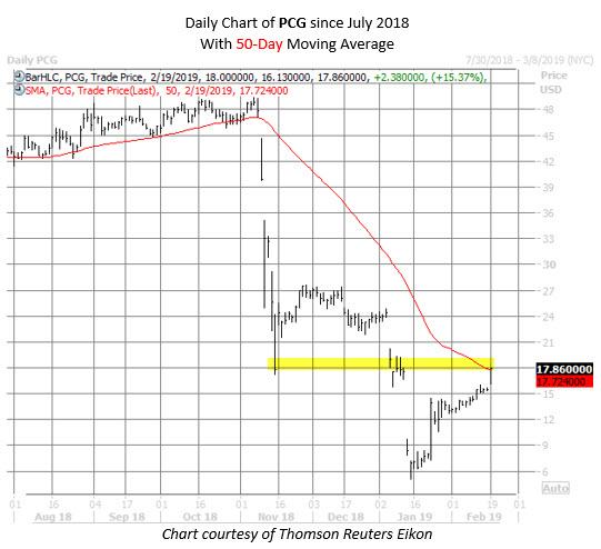 PCG stock chart feb 19