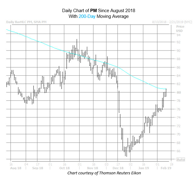 PM Chart Feb 12
