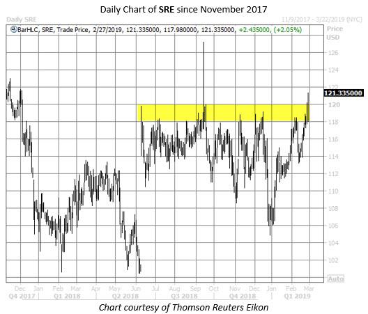 SRE stock chart feb 27