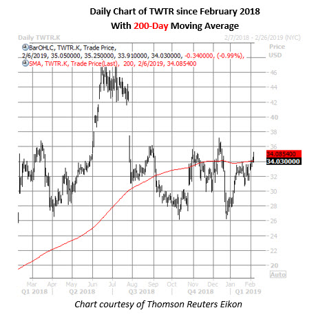 twtr stock daily price chart feb 6