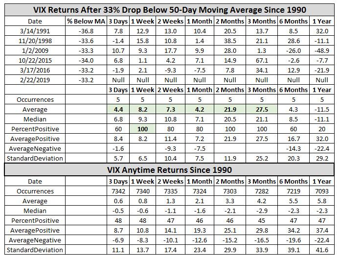 cboe volatility index returns since 1990 feb 27