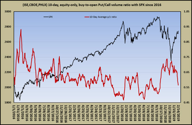 equity only put-call ratio 0215