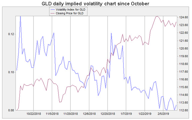 gld daily iv chart 0215