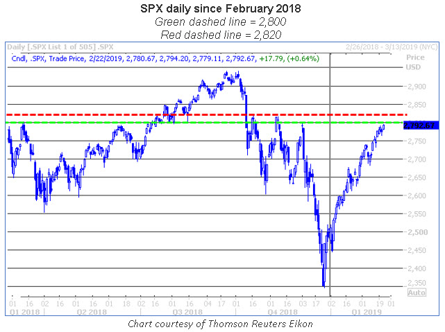 spx daily chart 0224