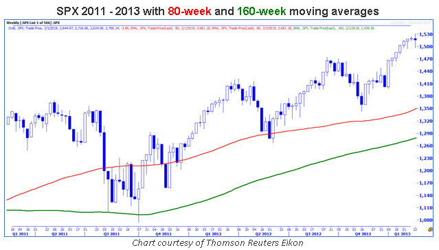 spx weekly 2011-2013