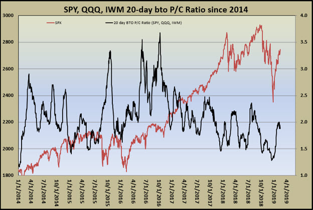 spy-qqq-iwm put-call ratio 0215