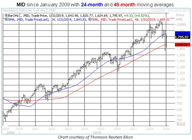 mid monthly trendlines chart 0124