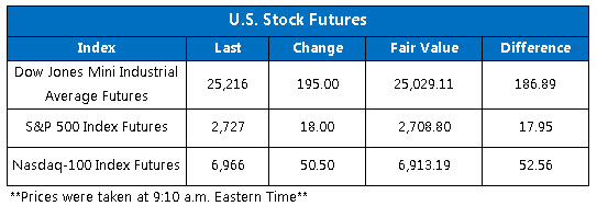 dow futures feb 12