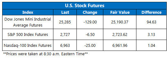 Feb 5 OV futures chart