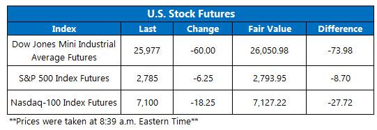 Futures Chart Feb 27