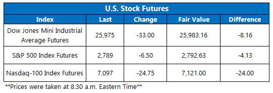 futures chart Feb 28